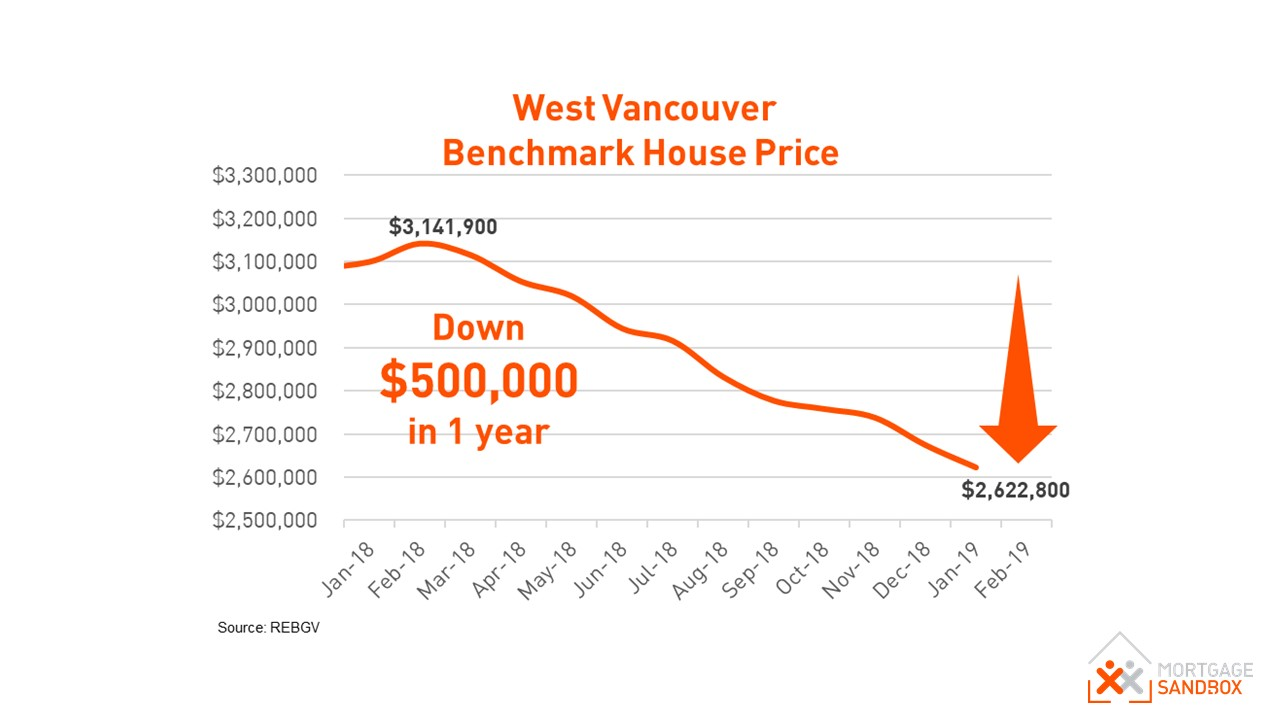 West Vancouver Benchmark House Price