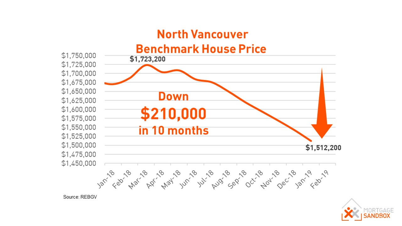 North Vancouver Benchmark House Price