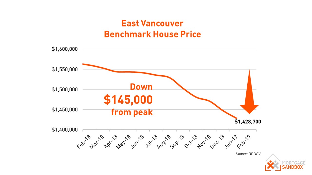 East Vancouver Benchmark House Price