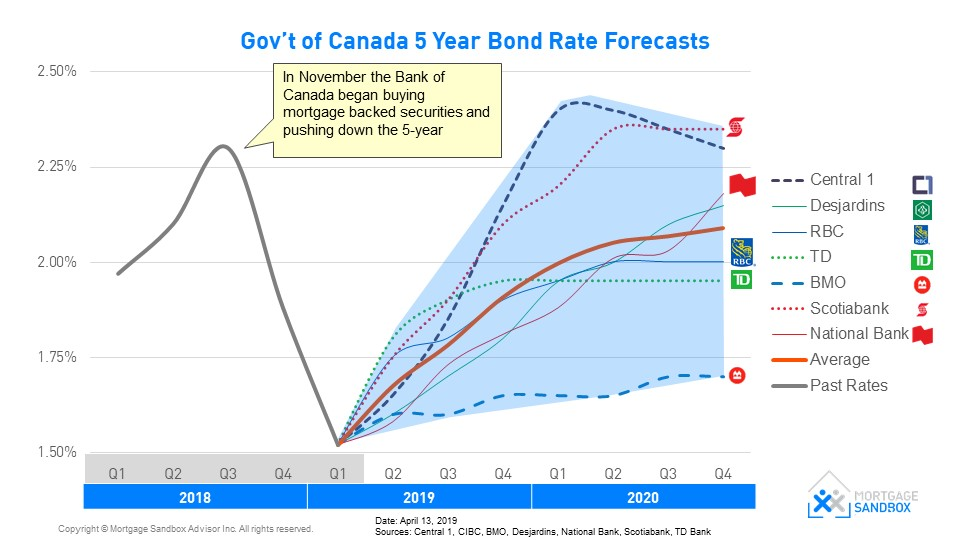Canadian Bond 5-Year Interest Rate 2019 and 2020