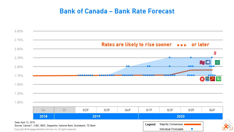 Canadian Bank Interest Rate Forecast 2019-2020