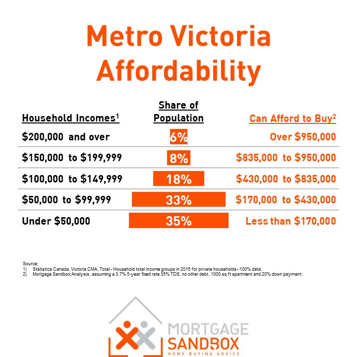 Victoria, BC Housing Affordability Calculations