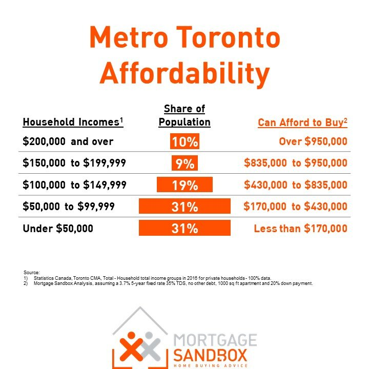 Metro Toronto Housing Affordability
