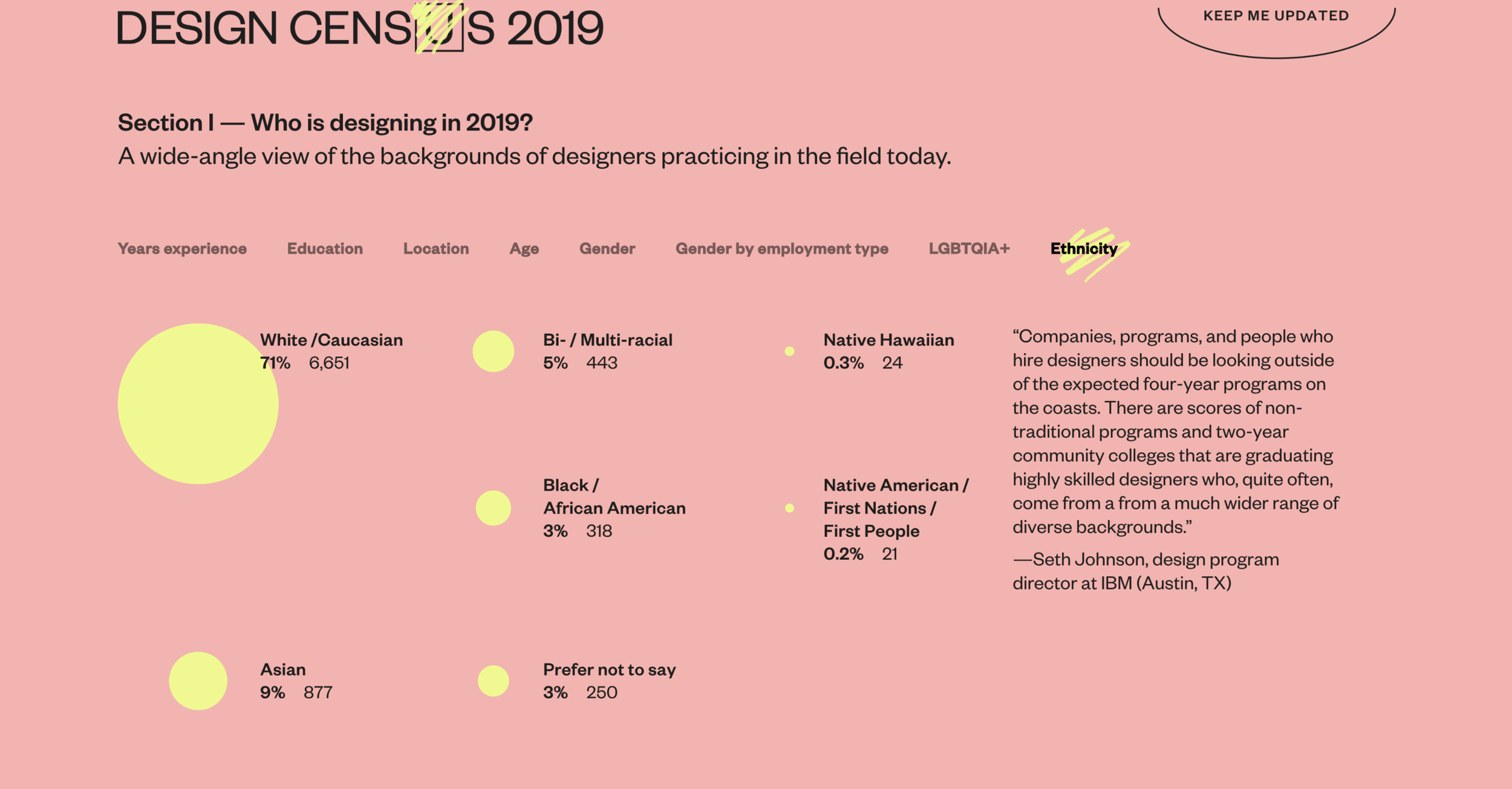 AIGA Design census 2019: seems like nothing has changed in diversity. However women have made their presence known.