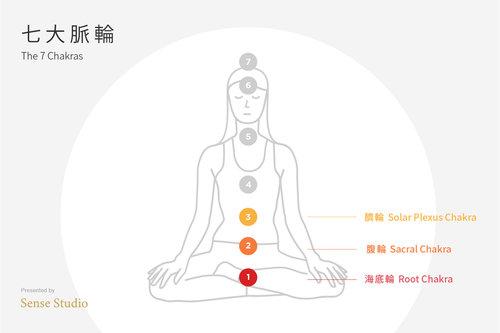第三脈輪-臍輪 - 影響 :和自我意識,理性面、意志力有關脈輪失衡徵兆:胃痛,關節炎,糖尿病,腎上腺失衡,心煩意亂,情緒焦慮,抑鬱,恐懼被拒絕,優柔寡斷