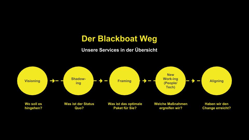 Blackboat's Services - Company Presentation (PUBLIC) (25).png