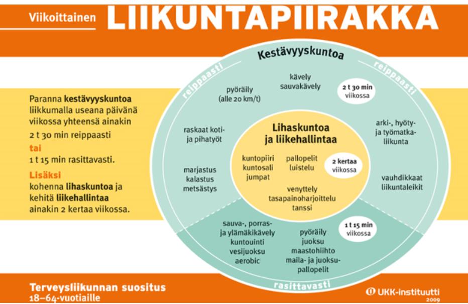 UKK Liikuntapiirakka.png