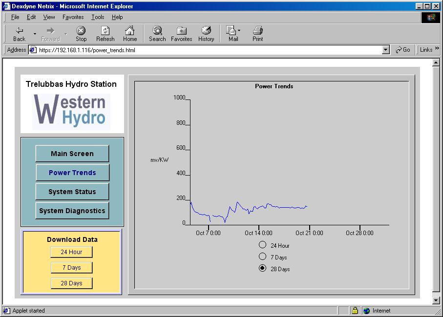 netrix    TM     system configured to show power trends over a 28-day period