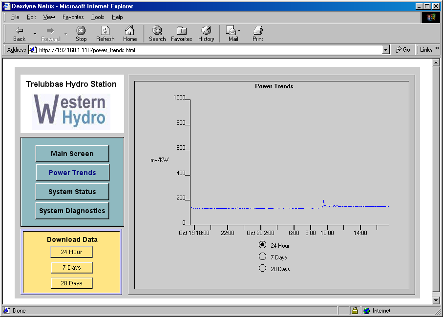 netrix    TM     system configured to show power trends over a 24-hour period