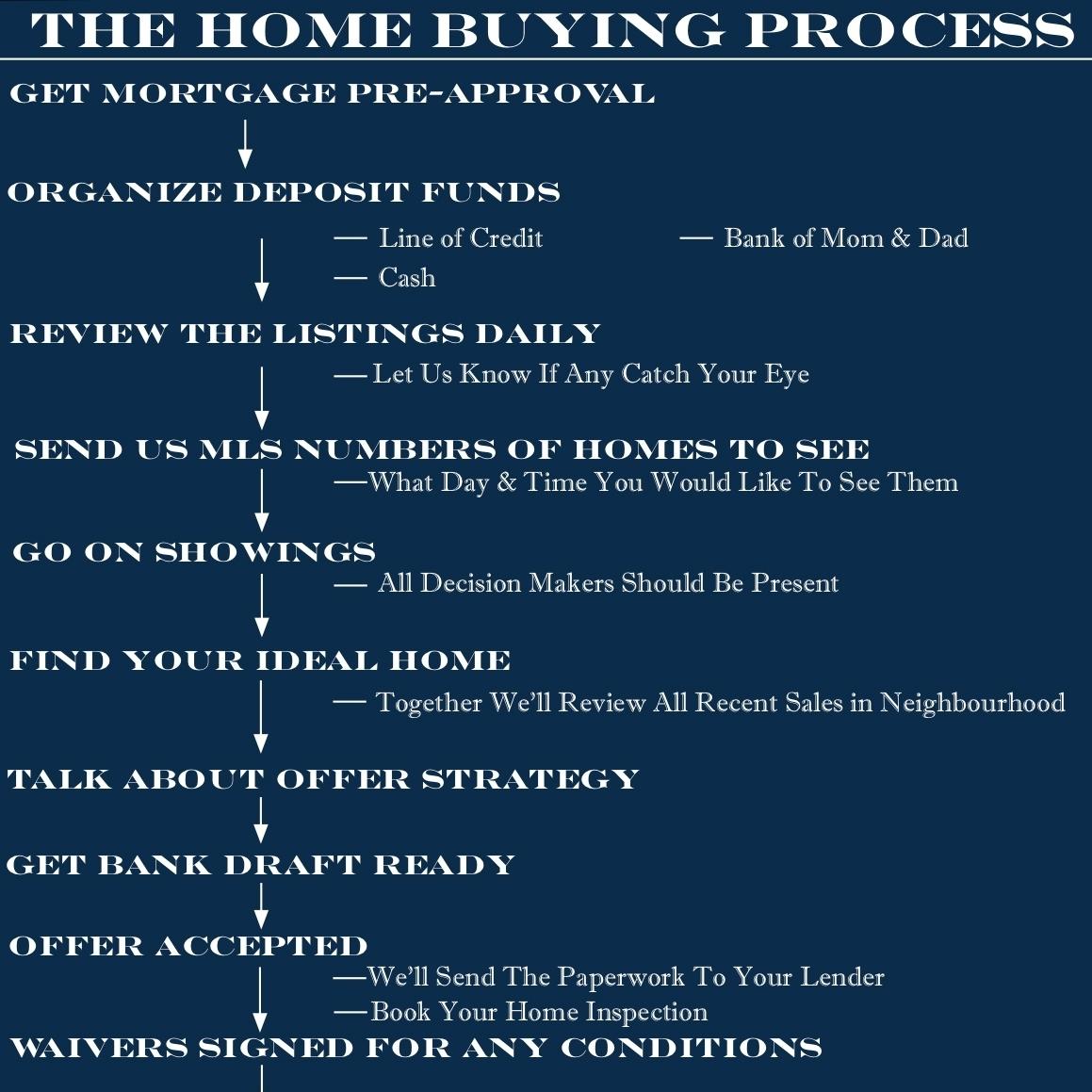 MASTER - Buying Process Flow Chart.jpg