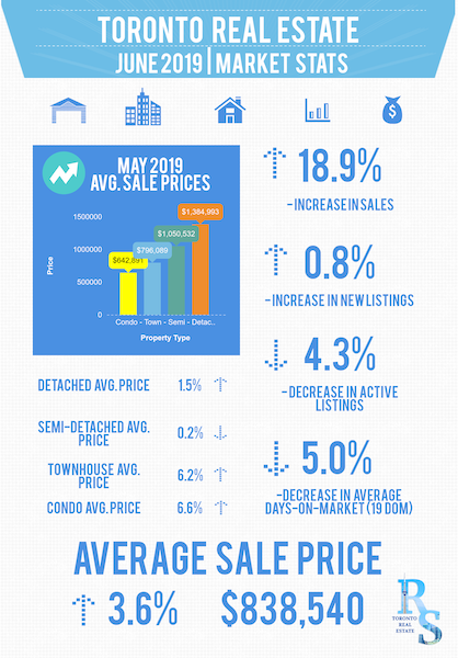June_2019_Toronto_Real_Estate_Market_Report