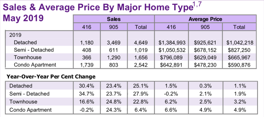May_2019_Sales_Average_Price_by_Home_Type