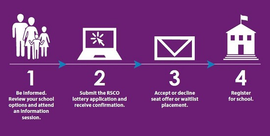 The RSCO Admissions Process