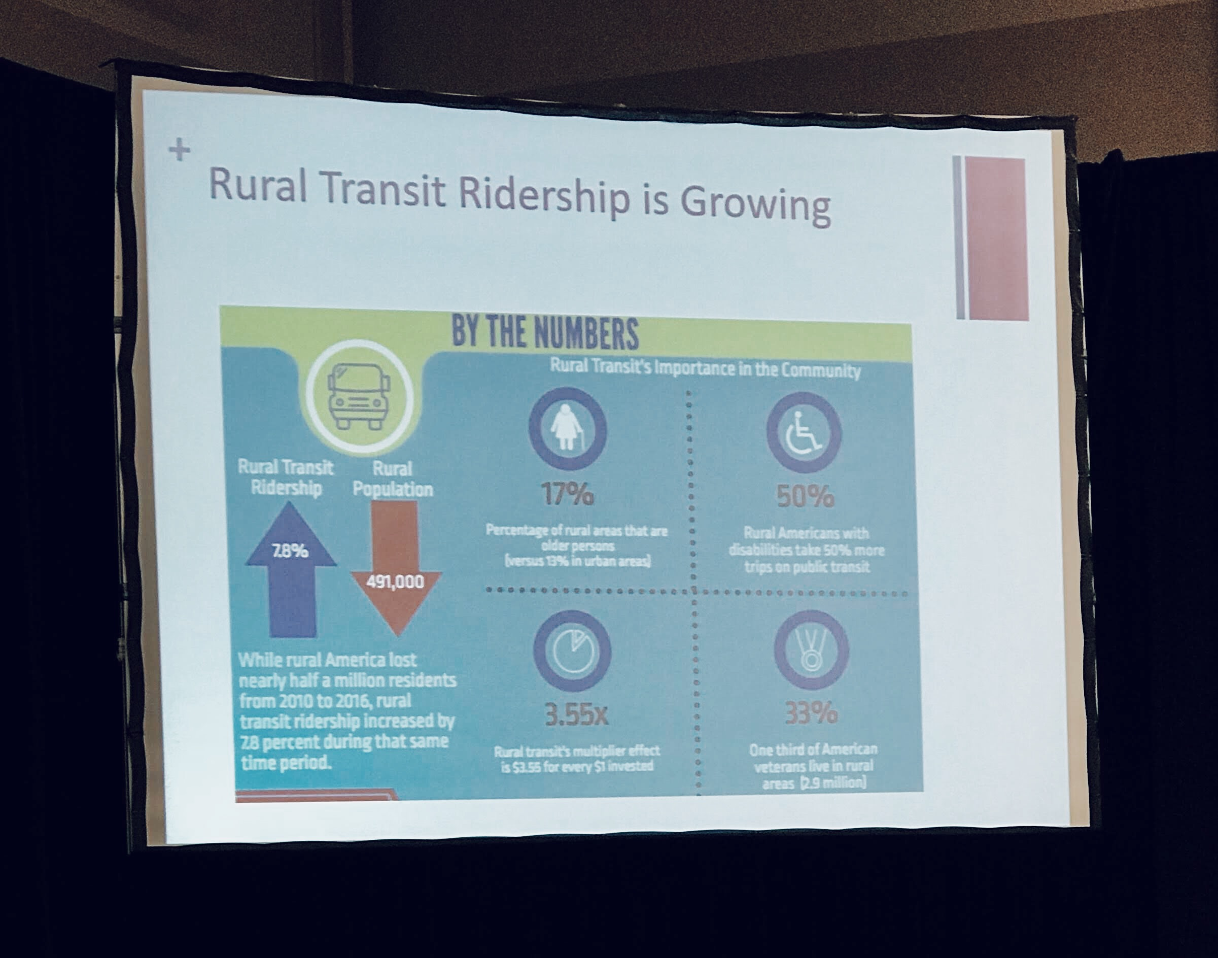 Rural transit usage continues to grow despite decline in rural population.