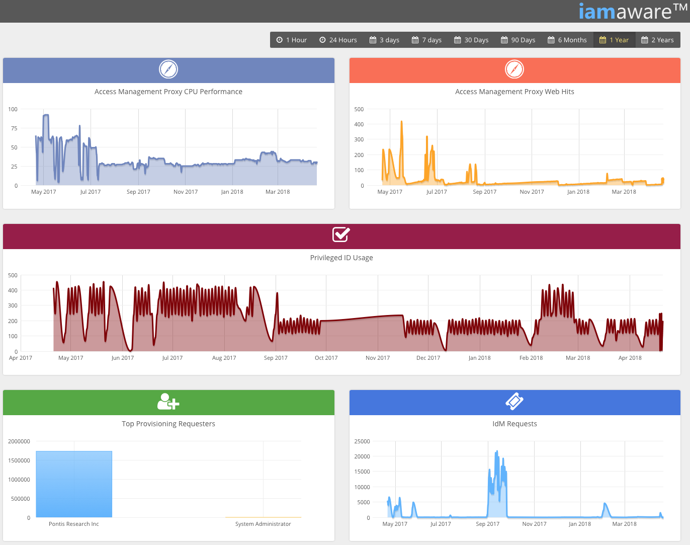 iam-manager-dashboard.png