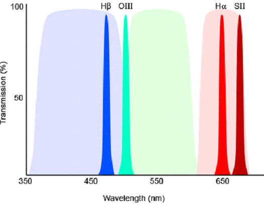 Figure 2 – Typical RGB filters pass a broad band of light wavelengths (seen here in pastel red, green, and blue shading).