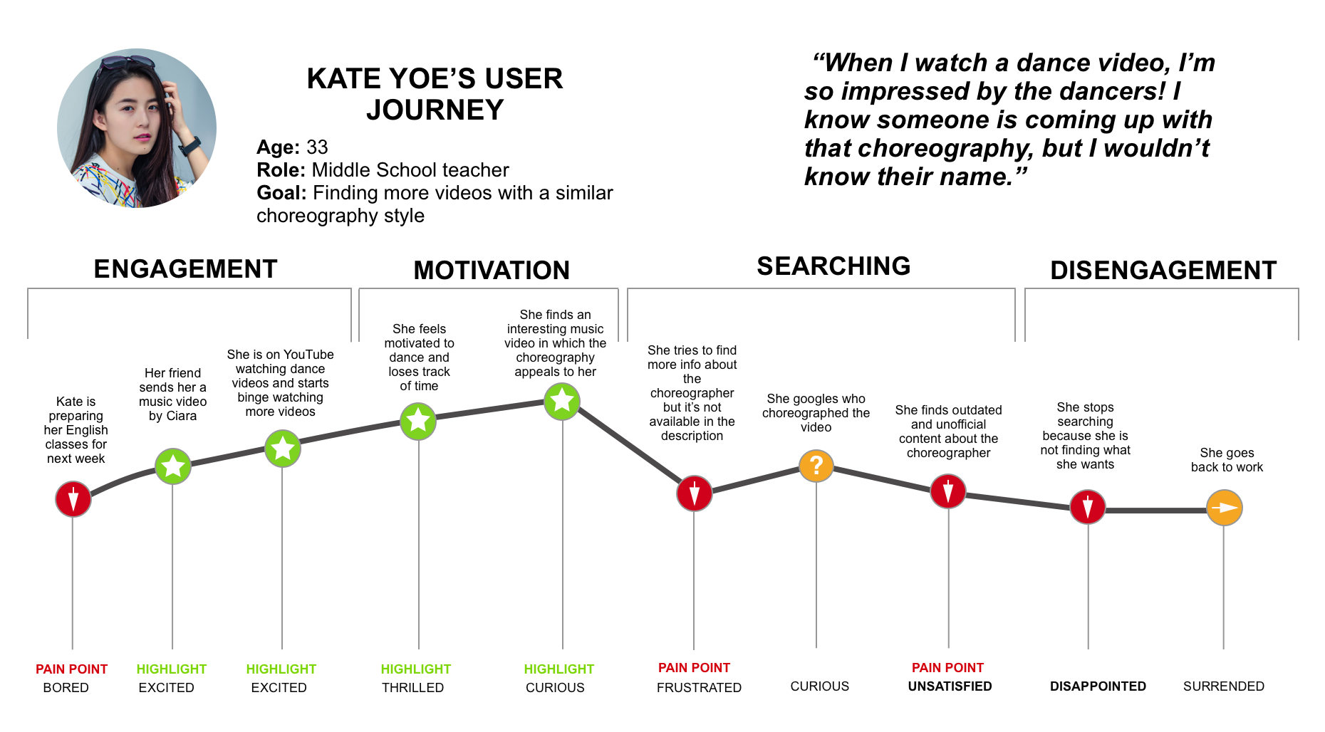 User Journey - Kate.jpg