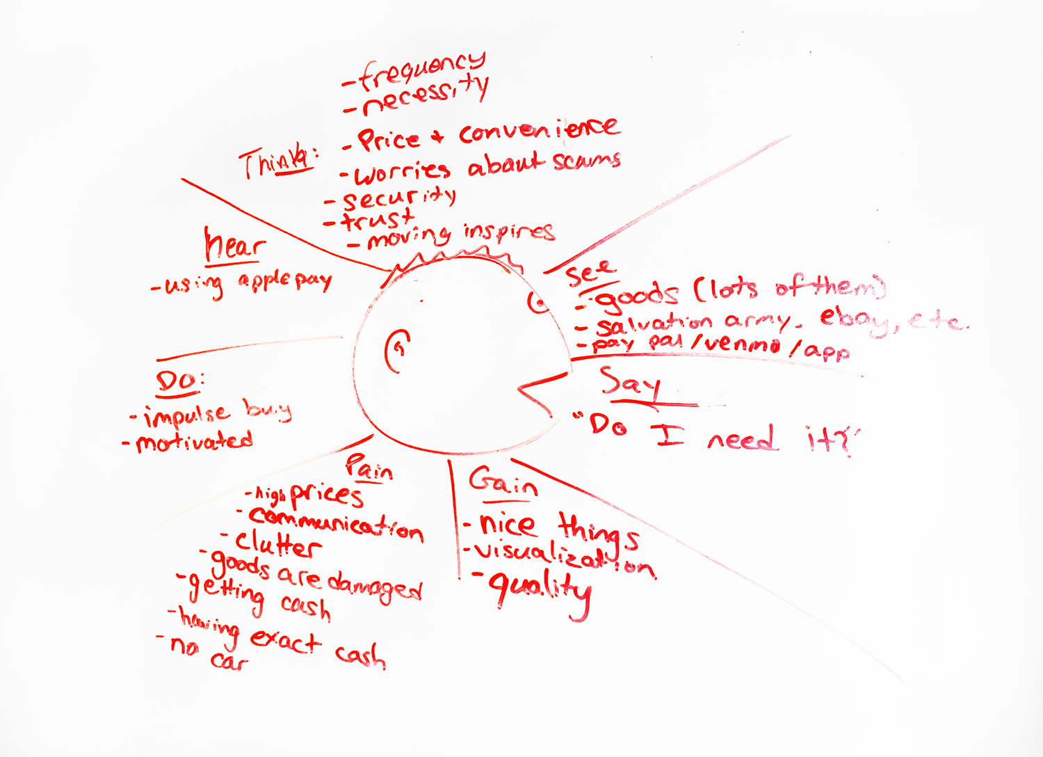 Empathy Map: stepping into the users' shoes.