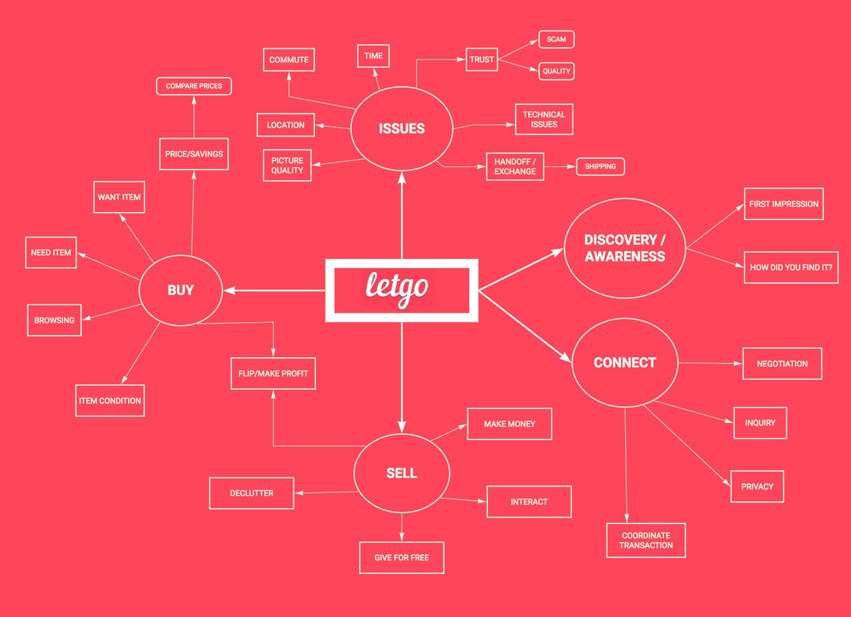 Mind Map of Letgo ecosystem.