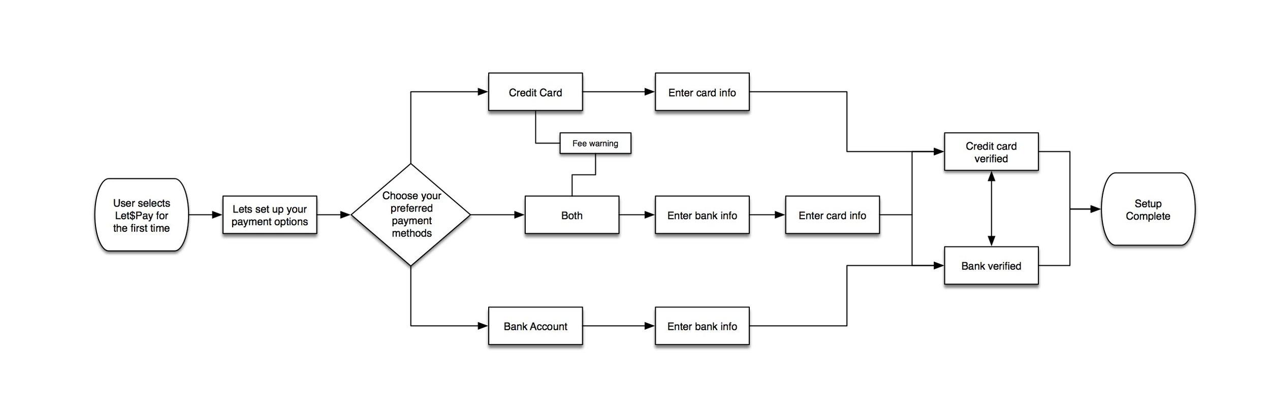 User Flow: Let$pay set-up
