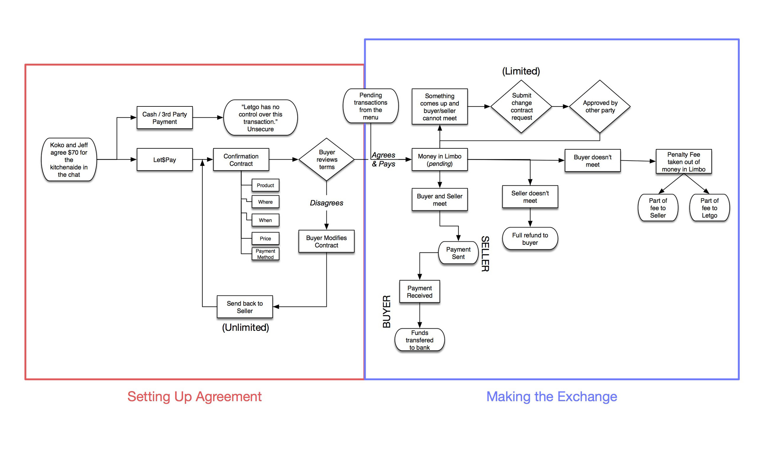 User Flow: confirmation contract