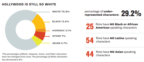 Number of films with underrepresented characters absent in 2016.  Source:   https://bit.ly/2C1GfQX