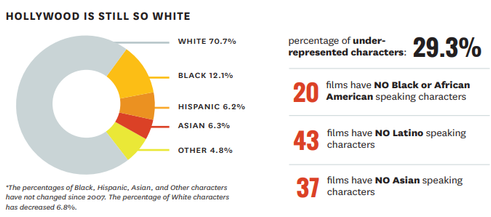 Number of films with underrepresented characters absent in 2017.  Source:   https://bit.ly/2vpuwt4