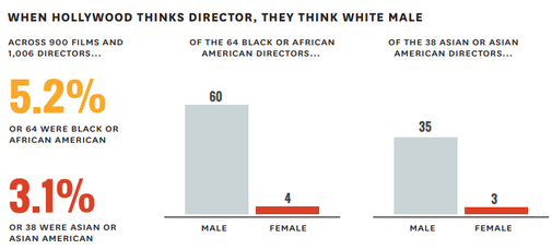 Percentage of Black/African American and Asian/Asian-American directors in 2017.  Source:   https://bit.ly/2vpuwt4