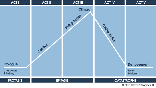 Five Act Structure Graphic Source:  StoryboardThat