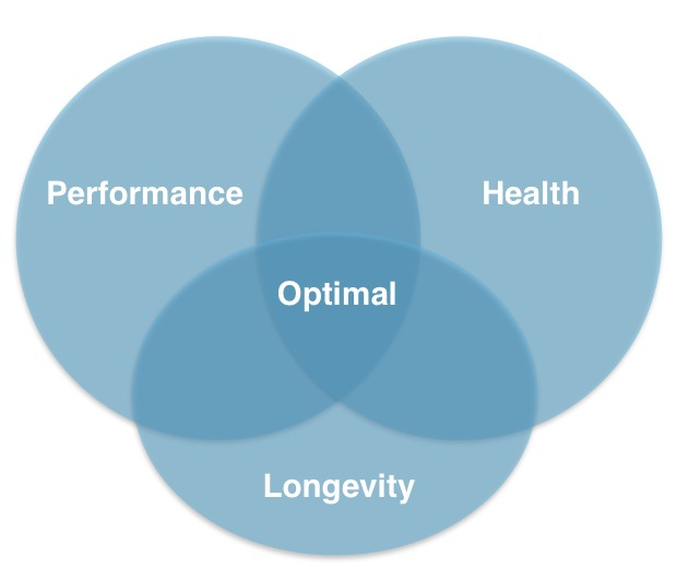 Performance_Health_Longevity_Optimal_Venn_Diagram-1.jpg