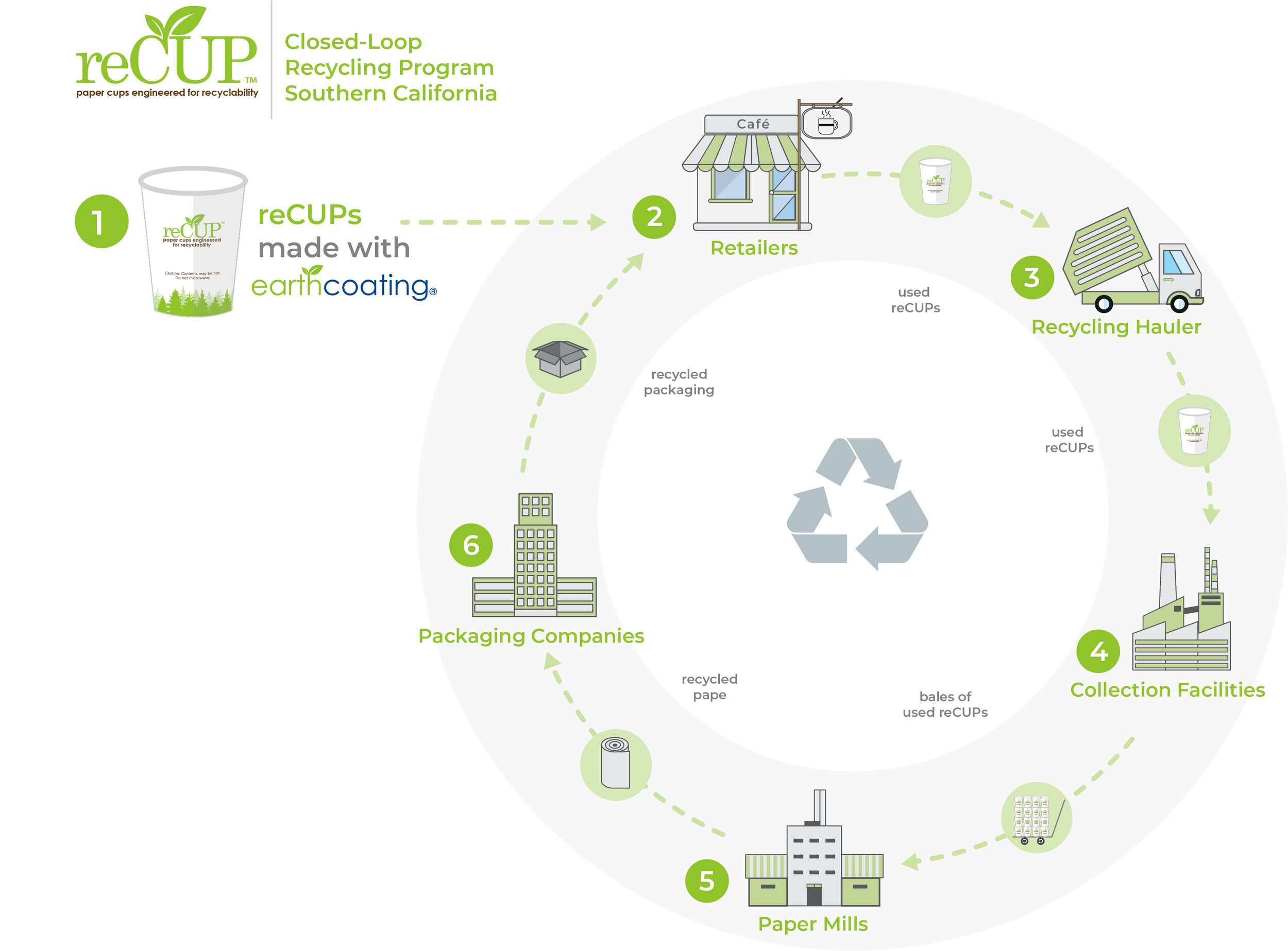 reCUP Closed Loop Diagram_3.jpg