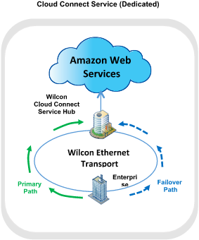 AWS images and direct connect.png