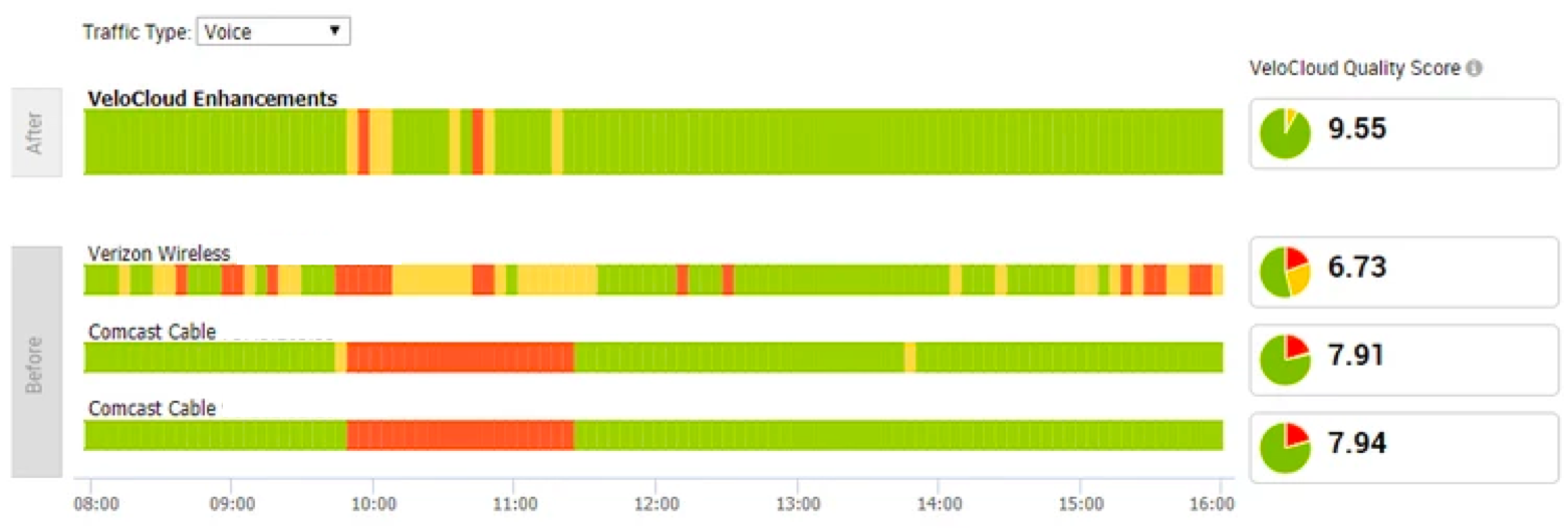 Triple circuit configuration and monitoring - RED is BAD - Green is GOOD - VeloCloud is the WAY