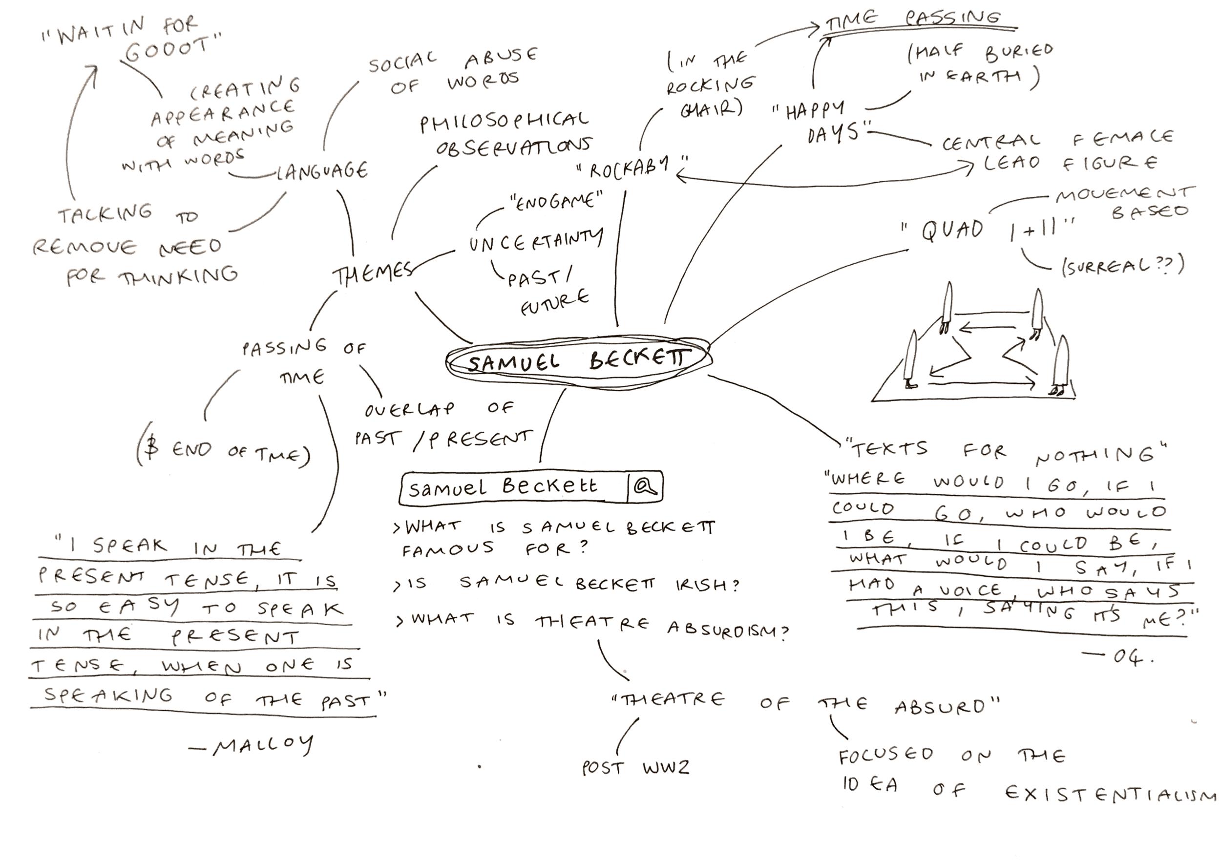 The first mindmap