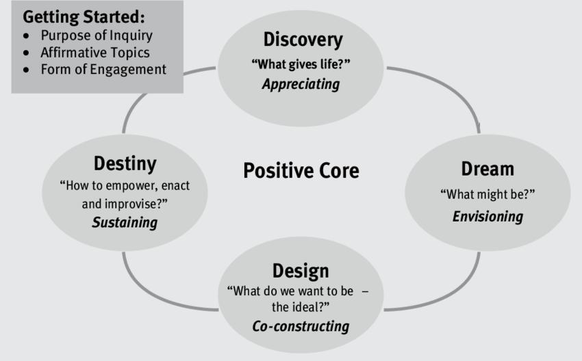 Appreciative-Inquiry-4-D-Cycle.png