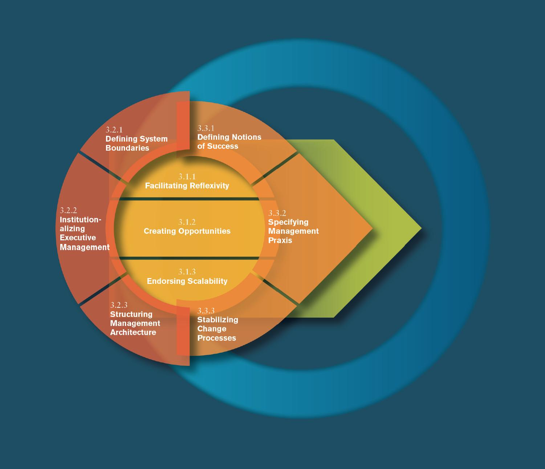 Factors of organizational DEVELOPMENT & design,  St. Gallen Management Model