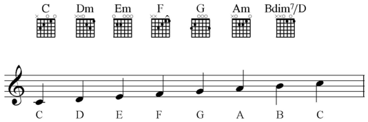 sight reading on guitar.png