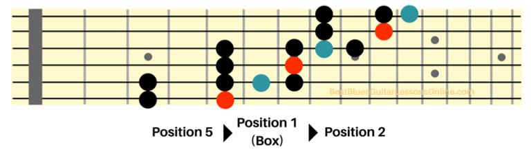 Guitar fretboard diagram 2