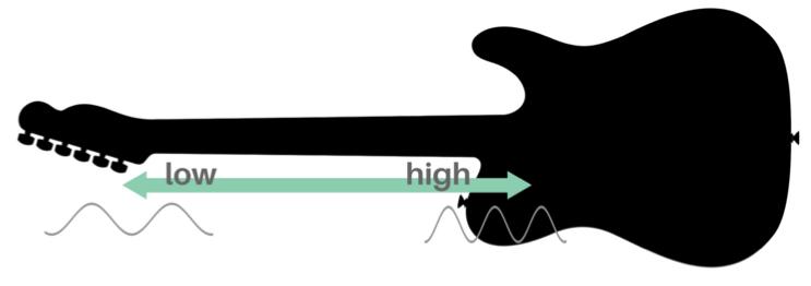 Guitar fretboard neck