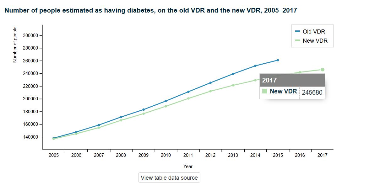 MOH virtual diabetes register.png