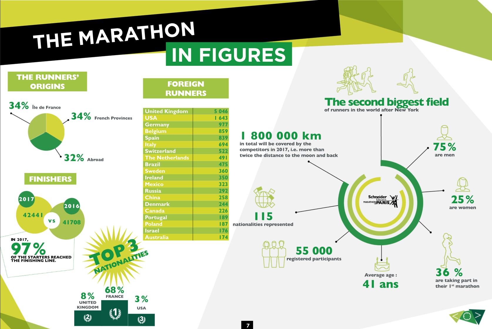 Paris Marathon in figures