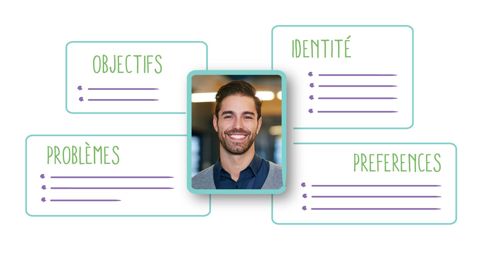 Stratégie digitale, création persona