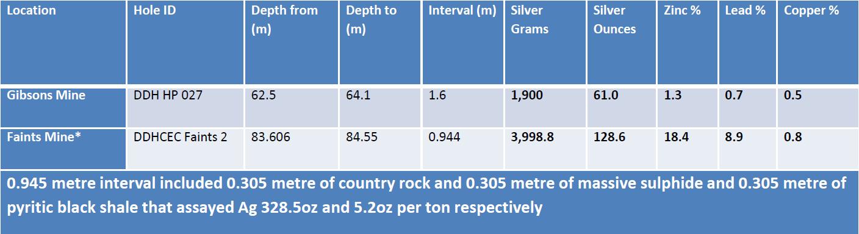 Some high-grade silver zones.