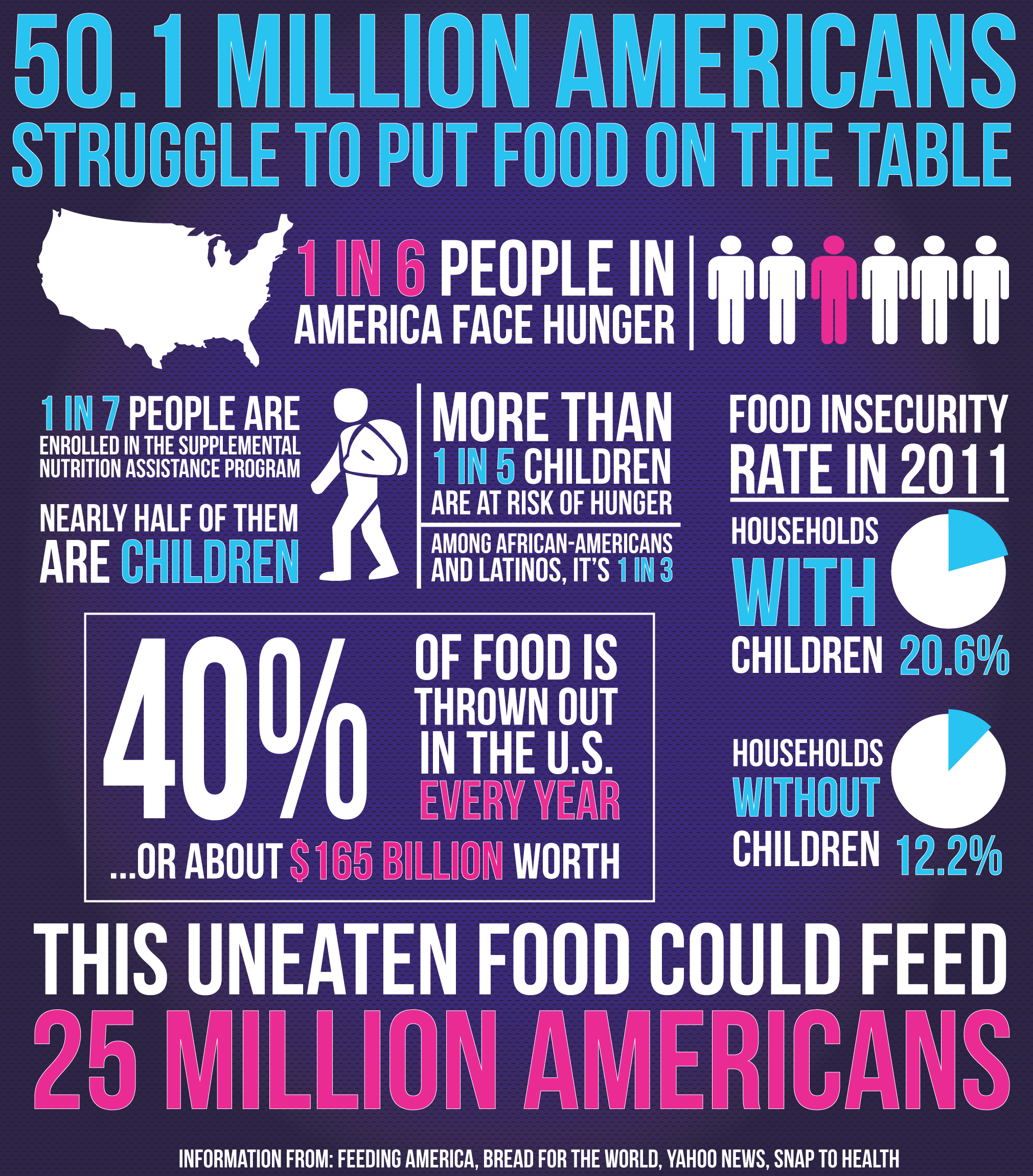 - News graphic regarding hunger statistics in the US