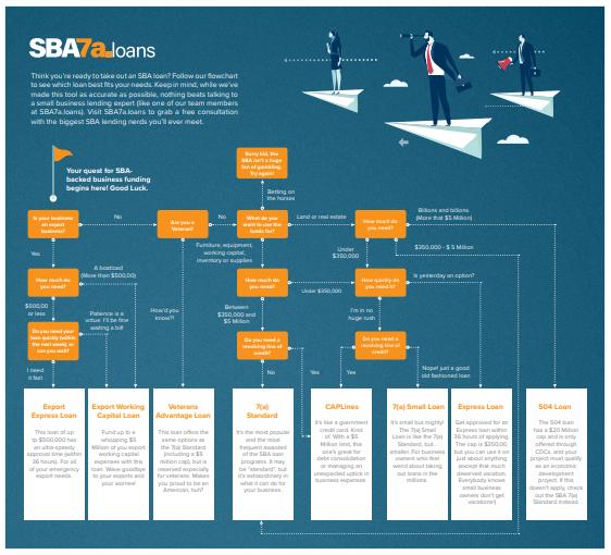 SBA 7(a) loans flowchart