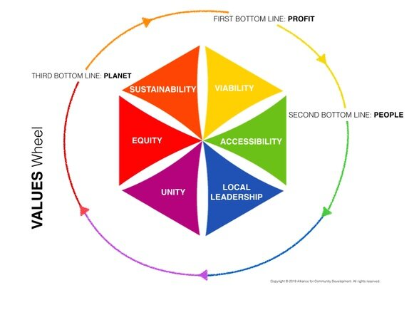 values-wheel-profit-people-planet.jpg