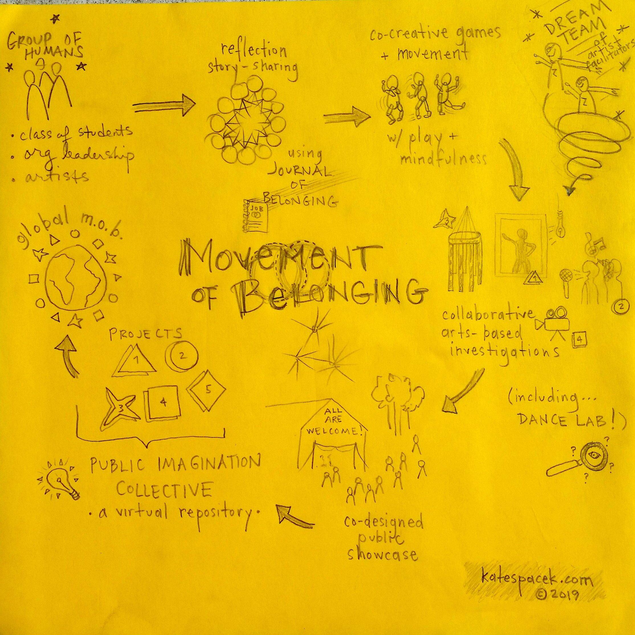 Movement of Belonging