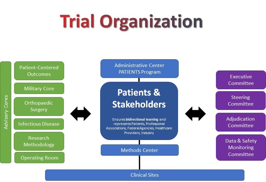Trial Organization Chart.jpg
