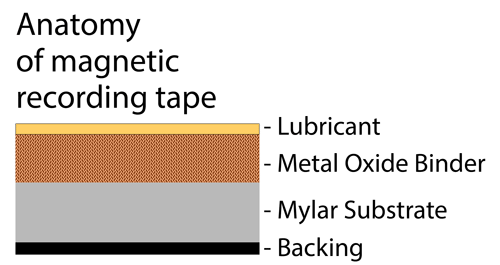 Anatomy of a Magnetic Tape