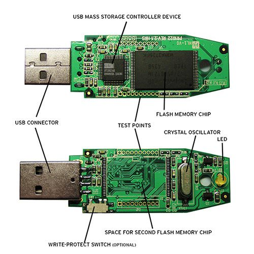 Anatomy of a USB